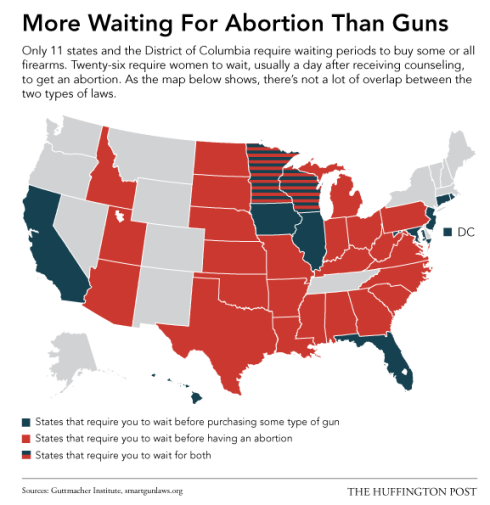 abortion-gun-waiting-periods